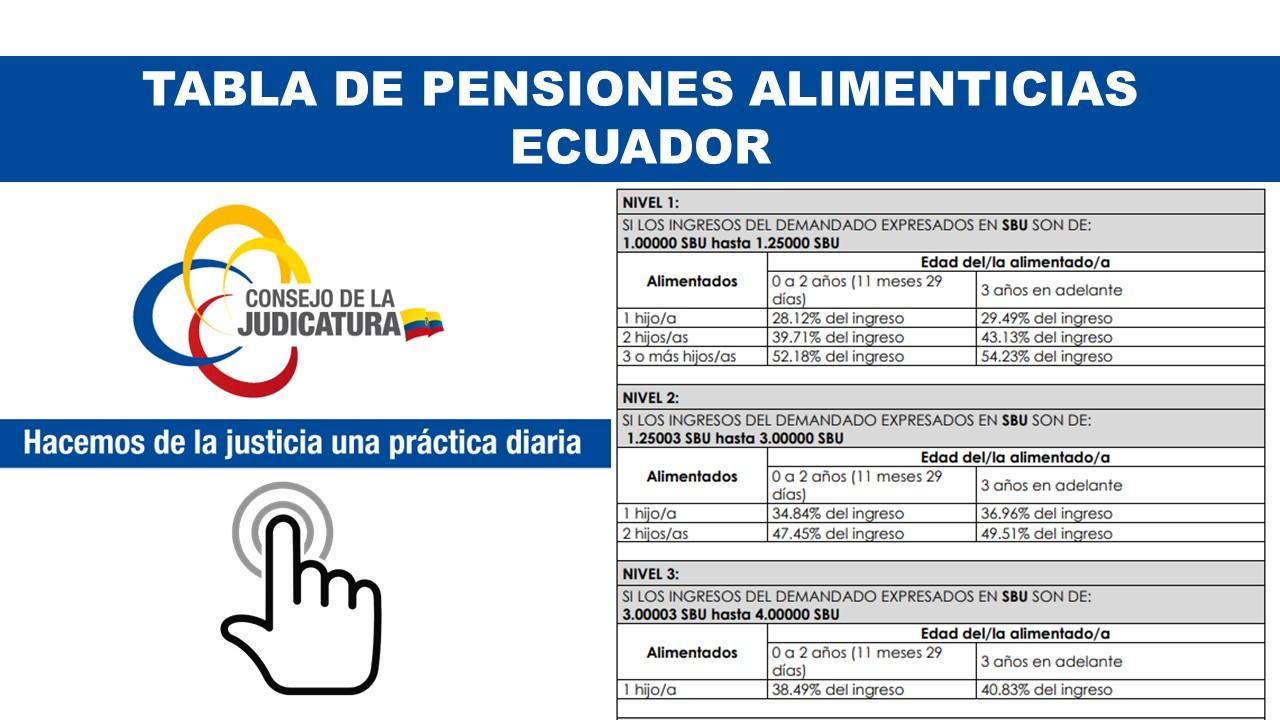 Tabla de pensiones alimenticias mínimas Ecuador