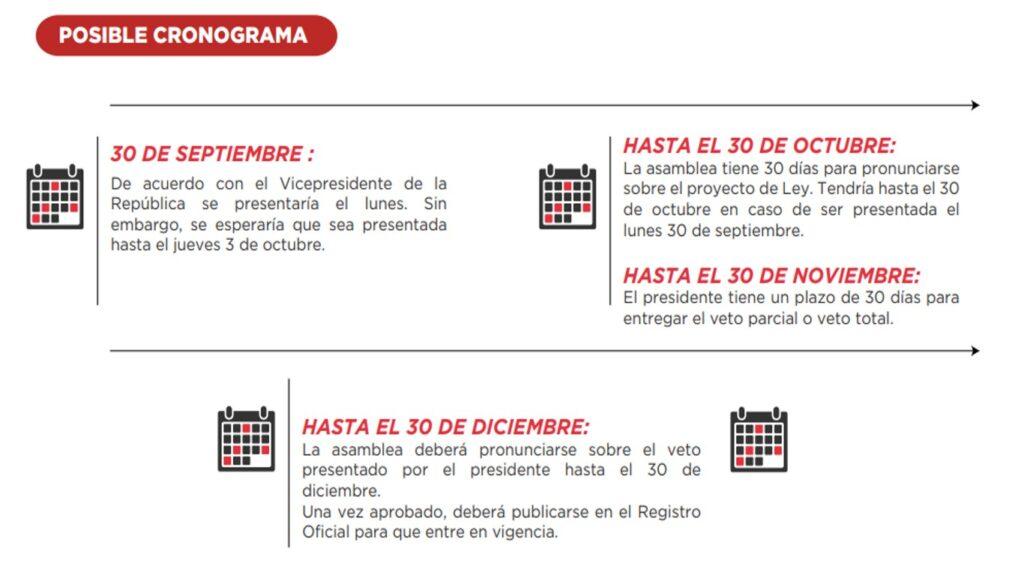 Nuevas reformas tributarias, laborales y monetarias-Ecuador